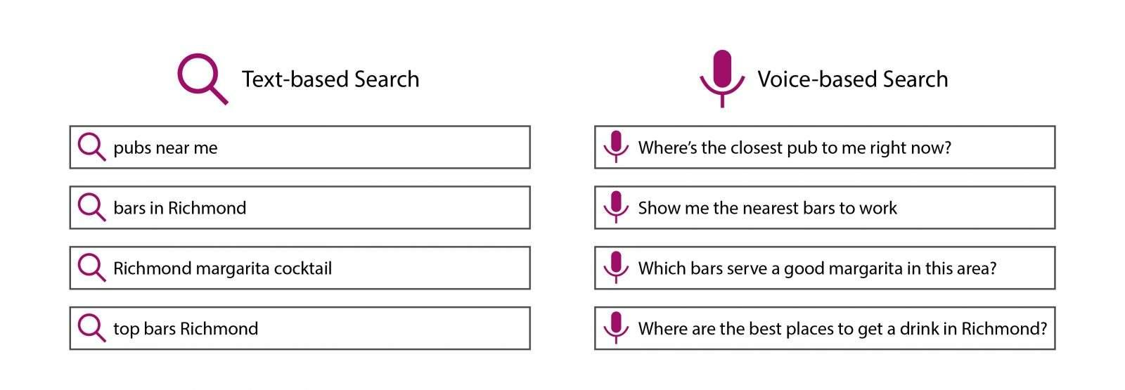röststyrda sökningar